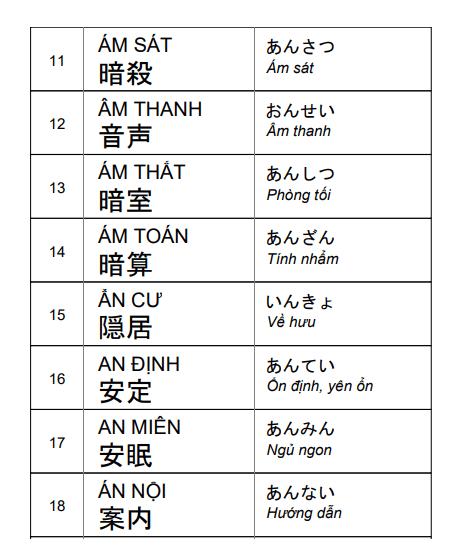 Tổng hợp từ ghép Kanji không thể bỏ qua